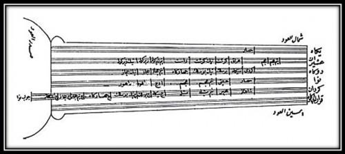 """شكل 1: """"عفق نغمات وأنصاف العود على الطريقة المصرية"""" (الخلعي، ص 50)"""